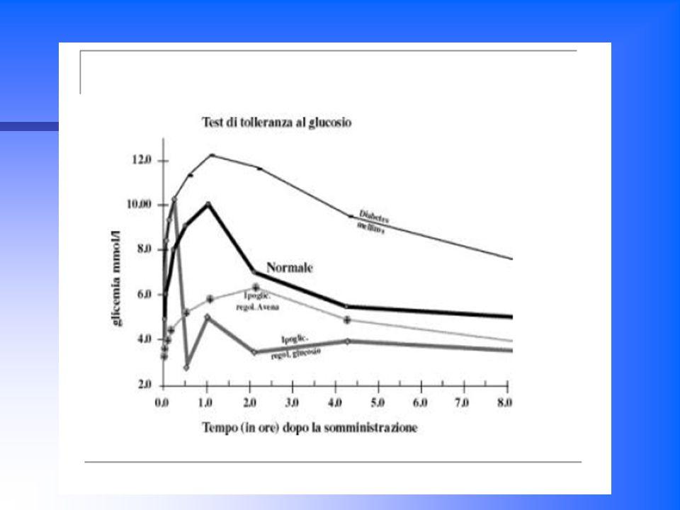 CLASSIFICAZIONE DEL DIABETE MELLITO Il diabete mellito è attualmente classificato in quattro categorie: Diabete mellito di tipo 1 o insulino dipendente Diabete mellito di tipo 2 o insulino indipendente in cui vi è una condizione di insulino resistenza; Diabete mellito gestazionale Diabete mellito secondario a difetti genetici o malattie acquisite