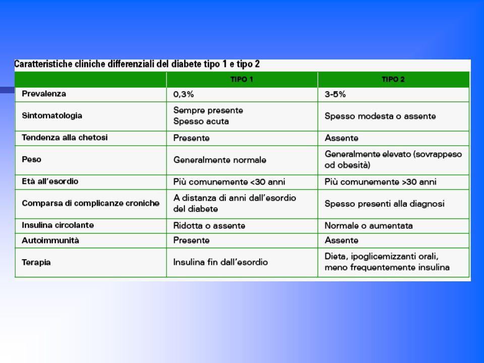 DIABETE MELLITO TIPO 1 E 2: DIFFERENZE Diabete mellito di tipo 1  alterazione componente endodermica Diabete mellito di tipo 2  alterazione componente mesodermica