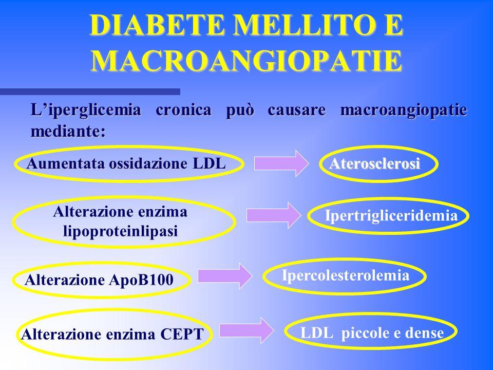 DIABETE MELLITO E MACROANGIOPATIE L'iperglicemia cronica può causare macroangiopatie mediante: Aumentata ossidazione LDL Aterosclerosi Alterazione enz