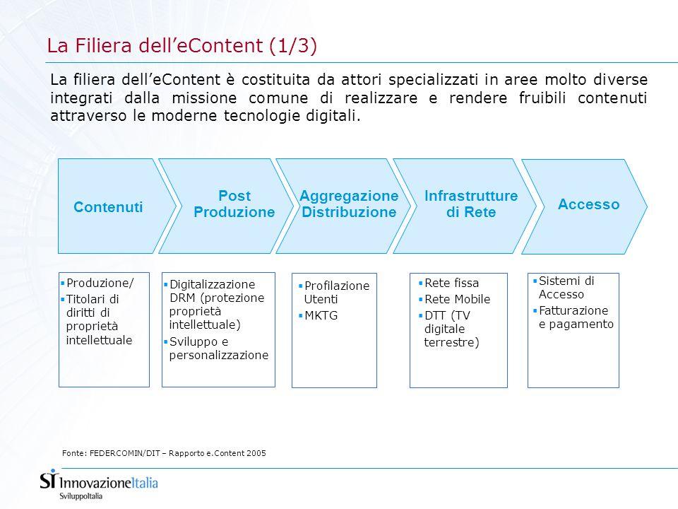 La filiera dell'eContent: l'effetto moltiplicatore (2/3) Contenuti Italiani On line A Pagamento 889,6 74% Free 116,8 9,7% Pubblicità 123,3 10,3% 1.140 mln € 270 mln € La filiera rende fruibili attraverso diversi strumenti i contenuti grezzi disponibili in rete, nel ciclo di trasformazione il valore dei contenuti si accresce di circa 5 volte.