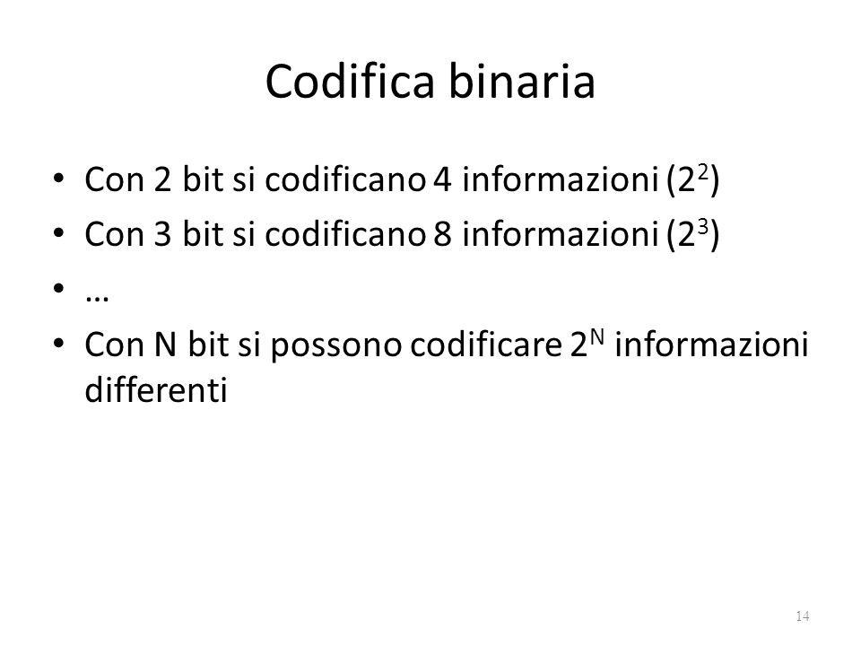 Codifica binaria Con 2 bit si codificano 4 informazioni (2 2 ) Con 3 bit si codificano 8 informazioni (2 3 ) … Con N bit si possono codificare 2 N informazioni differenti 14