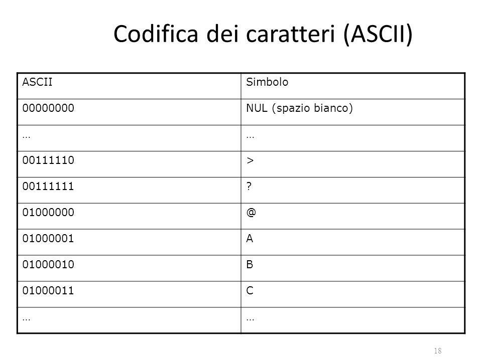 Codifica dei caratteri (ASCII) ASCIISimbolo 00000000NUL (spazio bianco) …… 00111110> 00111111? 01000000@ 01000001A 01000010B 01000011C …… 18