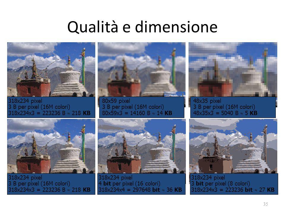 Qualità e dimensione 35 318x234 pixel 3 B per pixel (16M colori) 318x234x3 = 223236 B  218 KB 80x59 pixel 3 B per pixel (16M colori) 80x59x3 = 14160 B  14 KB 48x35 pixel 3 B per pixel (16M colori) 48x35x3 = 5040 B  5 KB 318x234 pixel 3 B per pixel (16M colori) 318x234x3 = 223236 B  218 KB 318x234 pixel 4 bit per pixel (16 colori) 318x234x4 = 297648 bit  36 KB 318x234 pixel 3 bit per pixel (8 colori) 318x234x3 = 223236 bit  27 KB