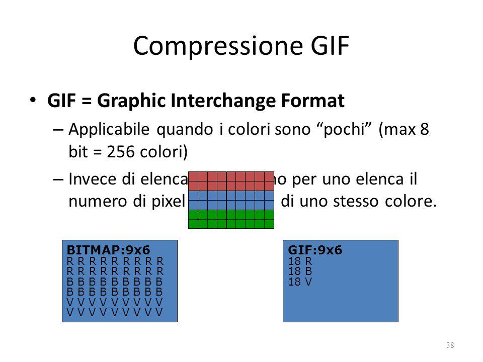Compressione GIF GIF = Graphic Interchange Format – Applicabile quando i colori sono pochi (max 8 bit = 256 colori) – Invece di elencare i pixel uno per uno elenca il numero di pixel consecutivi di uno stesso colore.