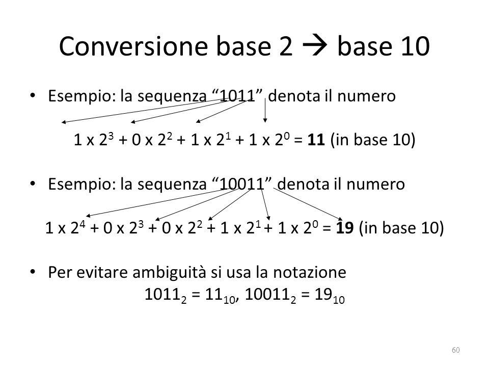 Conversione base 2  base 10 Esempio: la sequenza 1011 denota il numero 1 x 2 3 + 0 x 2 2 + 1 x 2 1 + 1 x 2 0 = 11 (in base 10) Esempio: la sequenza 10011 denota il numero 1 x 2 4 + 0 x 2 3 + 0 x 2 2 + 1 x 2 1 + 1 x 2 0 = 19 (in base 10) Per evitare ambiguità si usa la notazione 1011 2 = 11 10, 10011 2 = 19 10 60