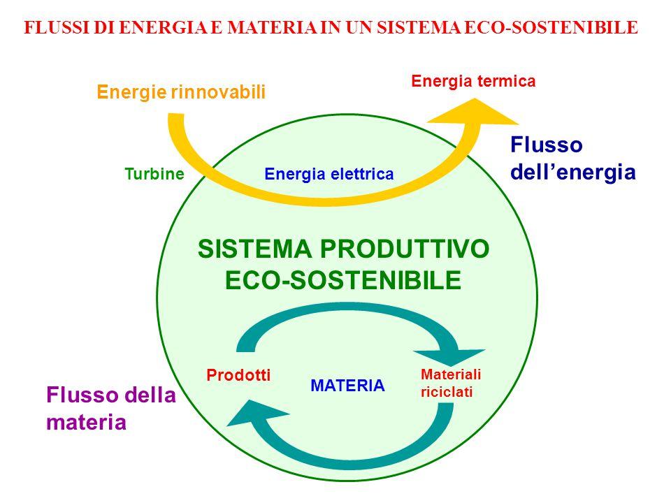 Energie rinnovabili Turbine Energia elettrica Energia termica SISTEMA PRODUTTIVO ECO-SOSTENIBILE Flusso dell'energia Flusso della materia Materiali riciclati Prodotti MATERIA FLUSSI DI ENERGIA E MATERIA IN UN SISTEMA ECO-SOSTENIBILE