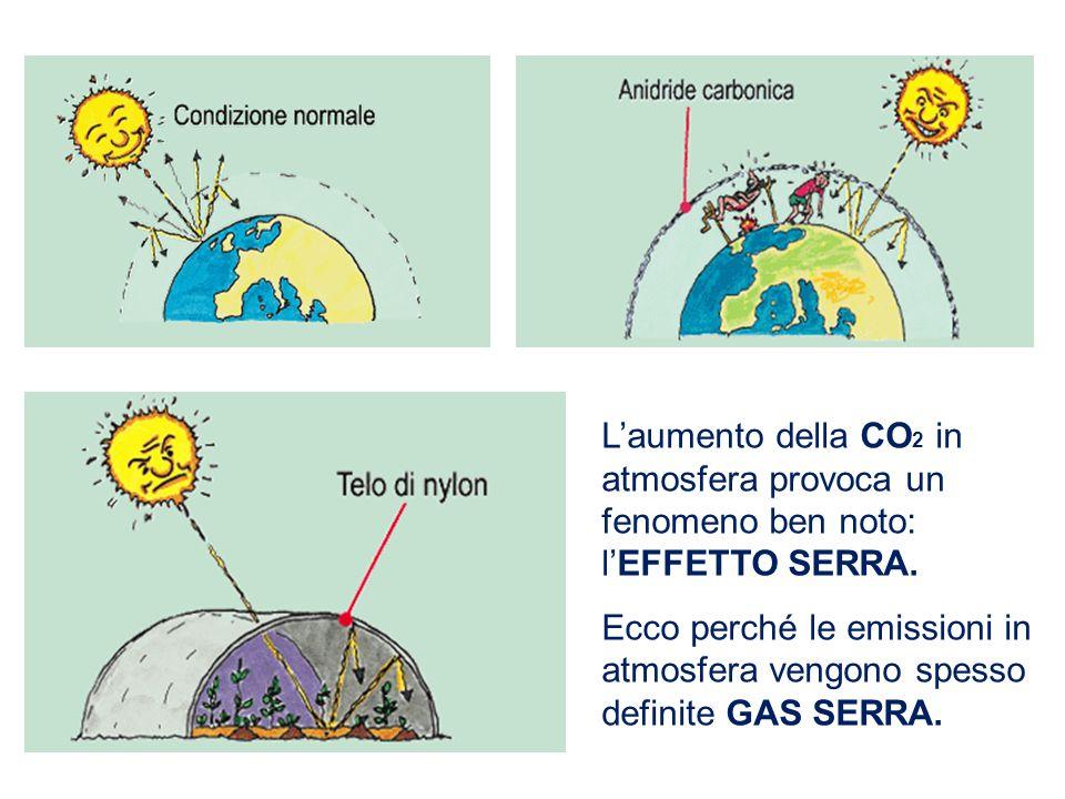 L'aumento della CO 2 in atmosfera provoca un fenomeno ben noto: l'EFFETTO SERRA.