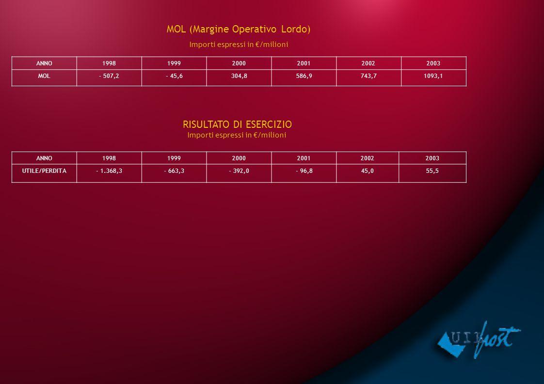 ANNO199819992000200120022003 MOL- 507,2- 45,6304,8586,9743,71093,1 MOL (Margine Operativo Lordo) Importi espressi in €/milioni RISULTATO DI ESERCIZIO Importi espressi in €/milioni ANNO199819992000200120022003 UTILE/PERDITA- 1.368,3- 663,3- 392,0- 96,845,055,5
