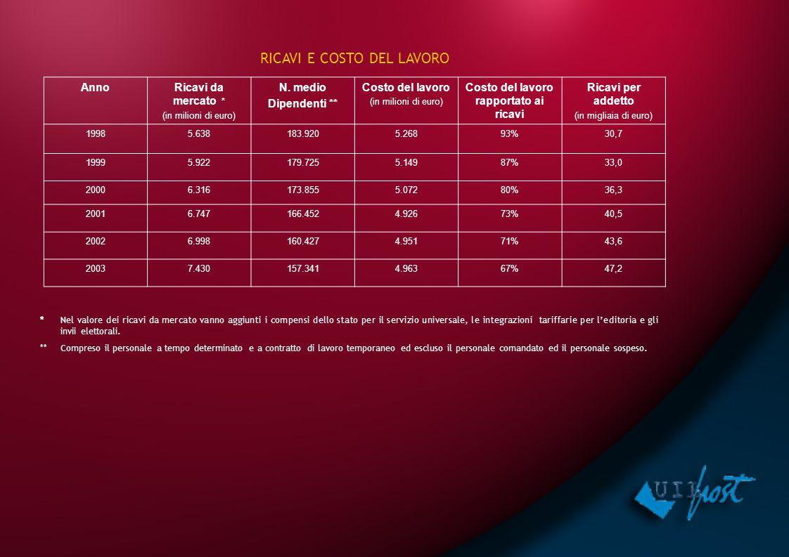 AnnoRicavi da mercato * (in milioni di euro) N. medio Dipendenti ** Costo del lavoro (in milioni di euro) Costo del lavoro rapportato ai ricavi Ricavi