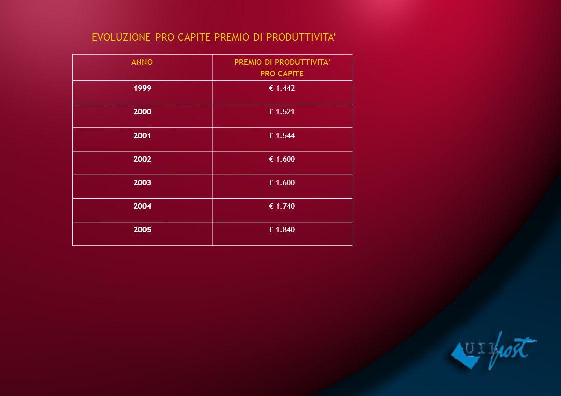 ANNOPREMIO DI PRODUTTIVITA' PRO CAPITE 1999€ 1.442 2000€ 1.521 2001€ 1.544 2002€ 1.600 2003€ 1.600 2004€ 1.740 2005€ 1.840 EVOLUZIONE PRO CAPITE PREMI