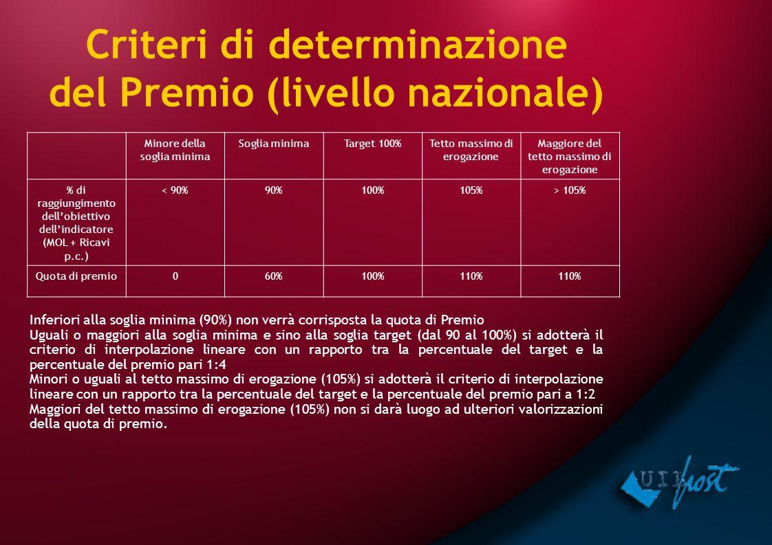 Criteri di determinazione del Premio (livello nazionale) Minore della soglia minima Soglia minimaTarget 100%Tetto massimo di erogazione Maggiore del t