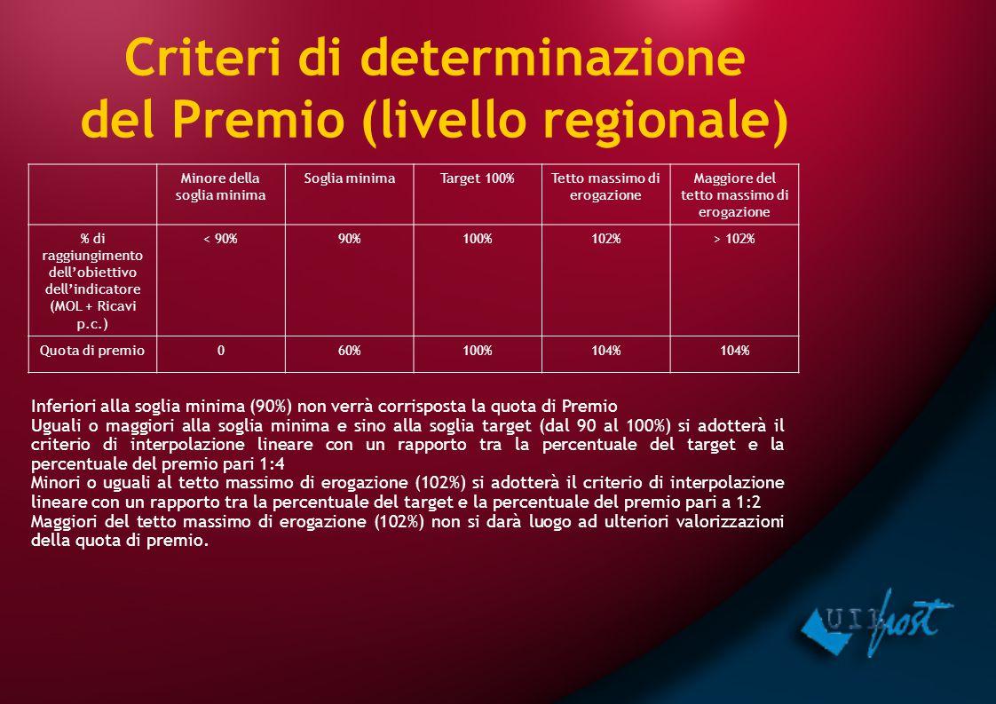 Criteri di determinazione del Premio (livello regionale) Minore della soglia minima Soglia minimaTarget 100%Tetto massimo di erogazione Maggiore del t