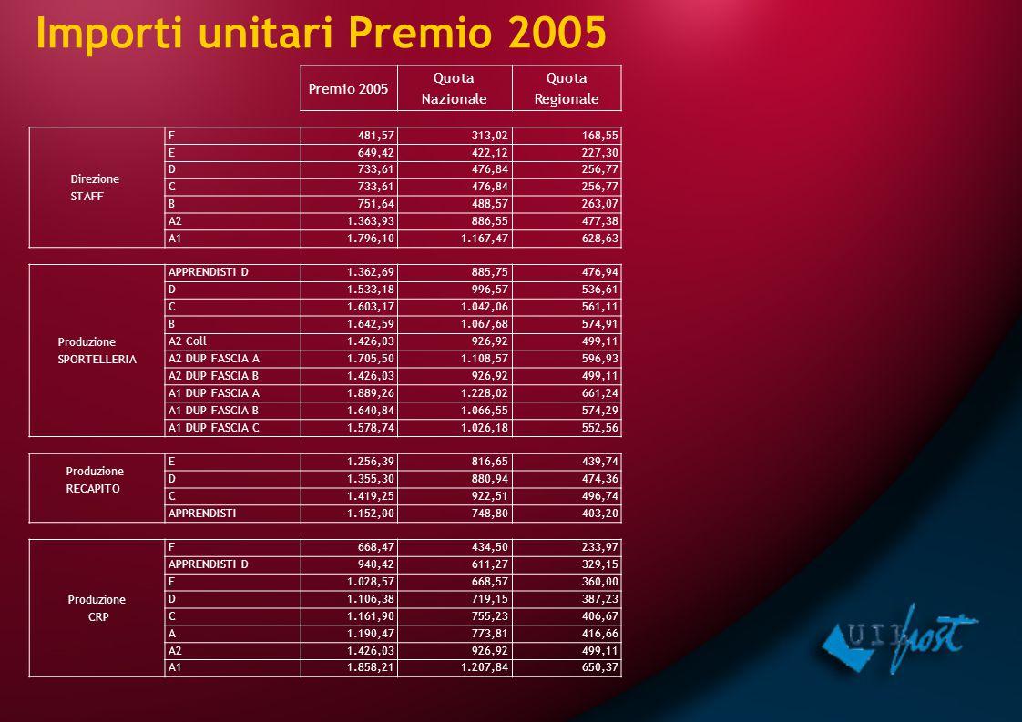 Premio 2005 Quota Nazionale Quota Regionale Direzione STAFF F481,57313,02168,55 E649,42422,12227,30 D733,61476,84256,77 C733,61476,84256,77 B751,64488