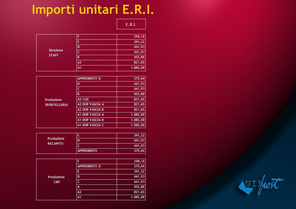 Importi unitari E.R.I. E.R.I. Direzione STAFF F290,10 E391,22 D441,93 C B452,80 A2821,65 A11.082,00 Produzione SPORTELLERIA APPRENDISTI D375,64 D441,9