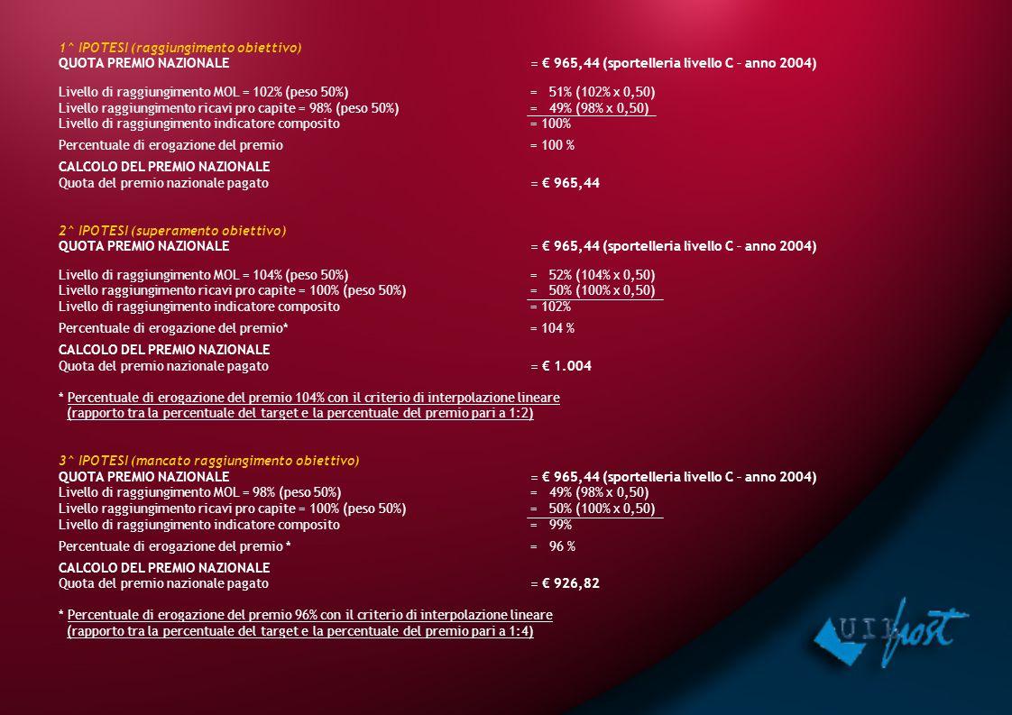 1^ IPOTESI (raggiungimento obiettivo) QUOTA PREMIO NAZIONALE= € 965,44 (sportelleria livello C – anno 2004) Livello di raggiungimento MOL = 102% (peso 50%)= 51% (102% x 0,50) Livello raggiungimento ricavi pro capite = 98% (peso 50%)= 49% (98% x 0,50) Livello di raggiungimento indicatore composito = 100% Percentuale di erogazione del premio = 100 % CALCOLO DEL PREMIO NAZIONALE Quota del premio nazionale pagato = € 965,44 2^ IPOTESI (superamento obiettivo) QUOTA PREMIO NAZIONALE= € 965,44 (sportelleria livello C – anno 2004) Livello di raggiungimento MOL = 104% (peso 50%)= 52% (104% x 0,50) Livello raggiungimento ricavi pro capite = 100% (peso 50%)= 50% (100% x 0,50) Livello di raggiungimento indicatore composito = 102% Percentuale di erogazione del premio*= 104 % CALCOLO DEL PREMIO NAZIONALE Quota del premio nazionale pagato = € 1.004 * Percentuale di erogazione del premio 104% con il criterio di interpolazione lineare (rapporto tra la percentuale del target e la percentuale del premio pari a 1:2) 3^ IPOTESI (mancato raggiungimento obiettivo) QUOTA PREMIO NAZIONALE= € 965,44 (sportelleria livello C – anno 2004) Livello di raggiungimento MOL = 98% (peso 50%)= 49% (98% x 0,50) Livello raggiungimento ricavi pro capite = 100% (peso 50%)= 50% (100% x 0,50) Livello di raggiungimento indicatore composito = 99% Percentuale di erogazione del premio *= 96 % CALCOLO DEL PREMIO NAZIONALE Quota del premio nazionale pagato = € 926,82 * Percentuale di erogazione del premio 96% con il criterio di interpolazione lineare (rapporto tra la percentuale del target e la percentuale del premio pari a 1:4)