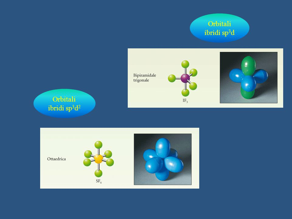 sp 2 sp Il carbonio e la chimica organica sp 3 metano CH 4 sp 3 etano C 2 H 6 etene o etilene C 2 H 4 etino o acetilene C 2 H 2 - 2 H Idrocarburi più semplici