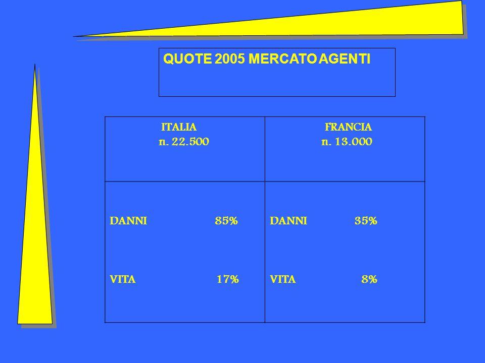 ITALIA n. 22.500 FRANCIA n. 13.000 DANNI 85% VITA 17% DANNI 35% VITA 8% QUOTE 2005 MERCATO AGENTI