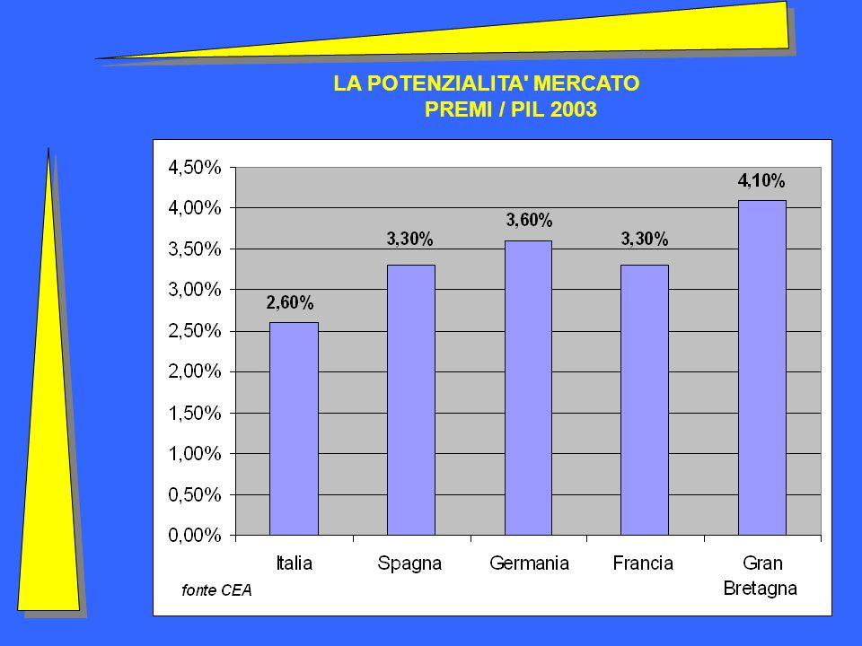 LA POTENZIALITA MERCATO PREMI / PIL 2003
