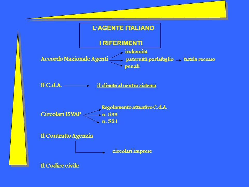 indennità Accordo Nazionale Agenti paternità portafoglio tutela recesso penali Il C.d.A.