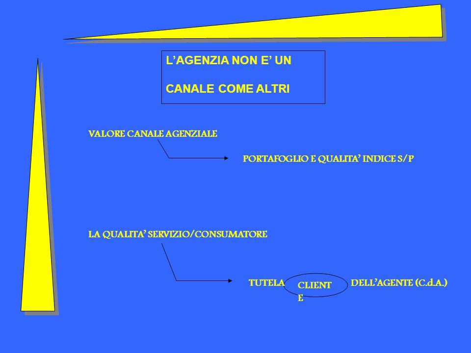 VALORE CANALE AGENZIALE PORTAFOGLIO E QUALITA' INDICE S/P LA QUALITA' SERVIZIO/CONSUMATORE CLIENT E TUTELA DELL'AGENTE (C.d.A.) L'AGENZIA NON E' UN CANALE COME ALTRI