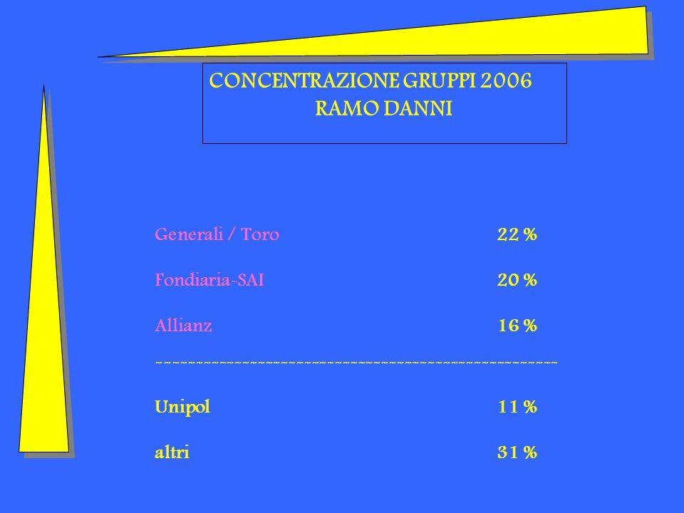 CONCENTRAZIONE GRUPPI 2006 RAMO DANNI Generali / Toro22 % Fondiaria-SAI20 % Allianz16 % ---------------------------------------------------- Unipol11 % altri31 %