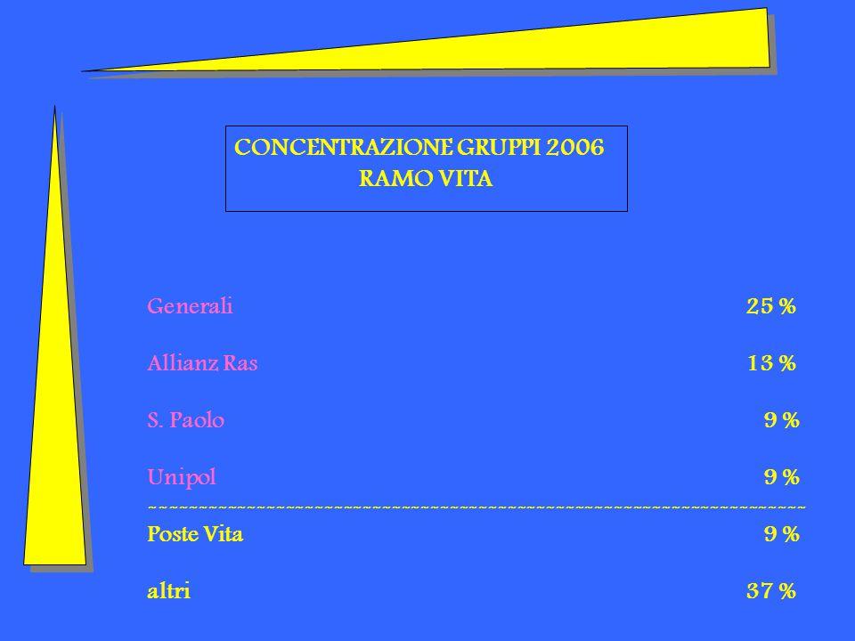 CONCENTRAZIONE GRUPPI 2006 RAMO VITA Generali25 % Allianz Ras13 % S.