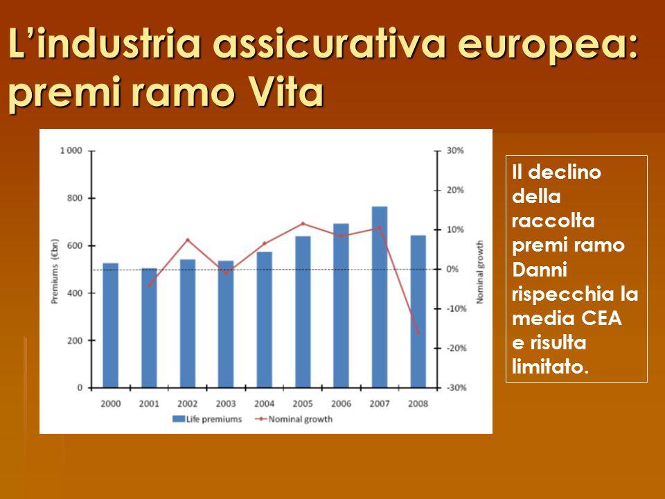 L'industria assicurativa europea: premi ramo Vita Il declino della raccolta premi ramo Danni rispecchia la media CEA e risulta limitato.