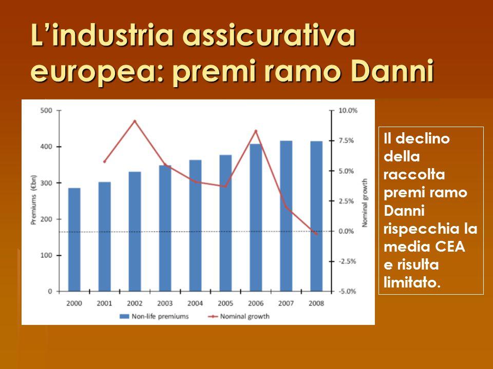L'industria assicurativa europea: premi ramo Danni Il declino della raccolta premi ramo Danni rispecchia la media CEA e risulta limitato.