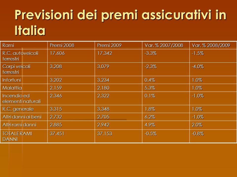Previsioni dei premi assicurativi in Italia Rami Premi 2008 Premi 2009 Var.