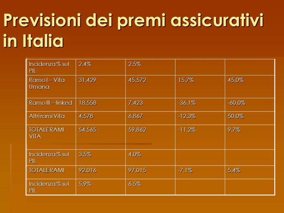 Previsioni dei premi assicurativi in Italia Incidenza % sul PIL 2.4%2.5% Ramo I – Vita Umana 31.42945.57215.7%45.0% Ramo III – linked 18.5587.423-36.1%-60.0% Altri rami Vita 4.5786.867-12.3%50.0% TOTALE RAMI VITA 54.56559.862-11.2%9.7% Incidenza % sul PIL 3.5%4.0% TOTALE RAMI 92.01697.015-7.1%5.4% Incidenza % sul PIL 5.9%6.5%