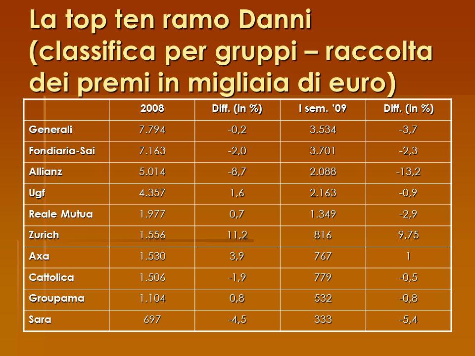 La top ten ramo Danni (classifica per gruppi – raccolta dei premi in migliaia di euro) 2008 Diff.