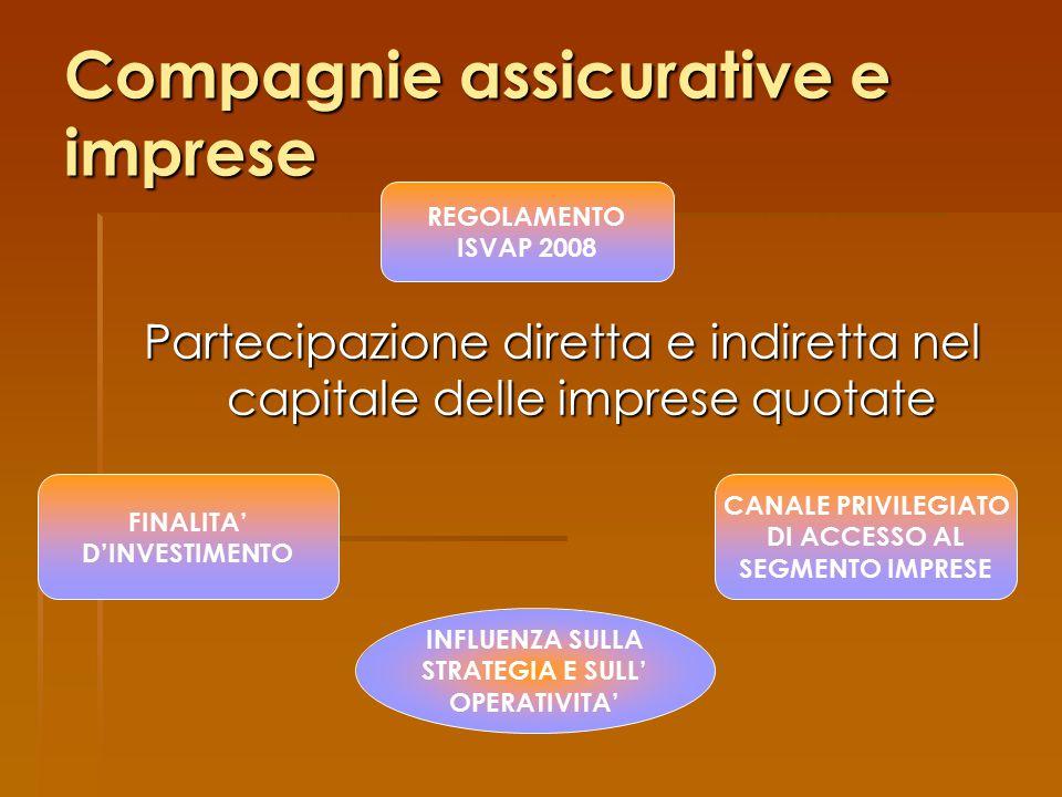 Solvency II e Basilea II SOLVENCY IIBASILEA II Tra i punti principali su cui si è posta l'attenzione: PROCICLICITA' DEI REQUISITI PATRIMONIALI - prevista l'introduzione di un meccanismo anticiclico simmetrico, che riduce i requisiti patrimoniali per le azioni a seguito di forti cali nei mercati e li aumentano a seguito di rialzi; - qualora i mercati finanziari registrino cadute eccezionali e il meccanismo di aggiustamento simmetrico si riveli insufficiente a permette alle imprese di soddisfare il requisito patrimoniale di solvibilità, prevista l'estensione del periodo entro il quale le imprese possono riportare i fondi propri a un livello sufficiente per coprire il SCR.