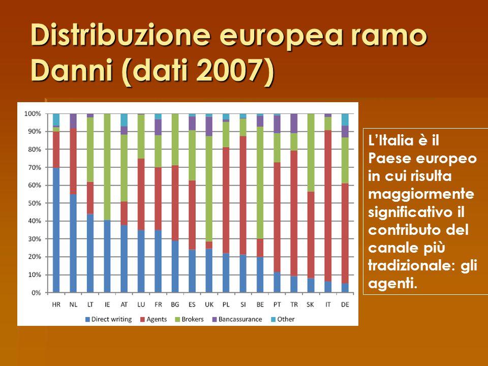Distribuzione europea ramo Danni (dati 2007) L'Italia è il Paese europeo in cui risulta maggiormente significativo il contributo del canale più tradizionale: gli agenti.