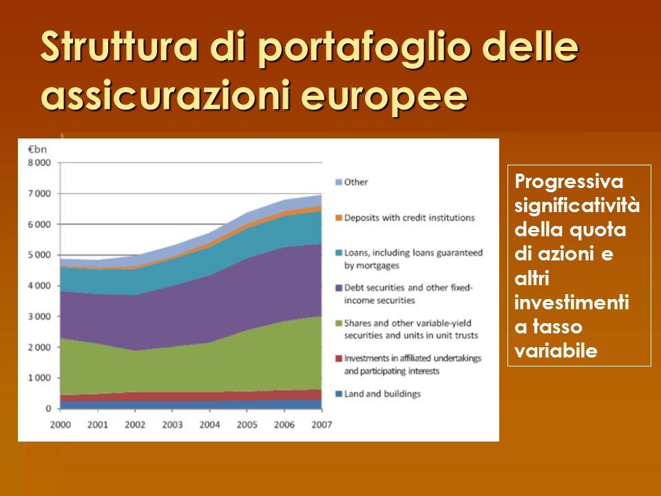 Struttura di portafoglio delle assicurazioni europee Progressiva significatività della quota di azioni e altri investimenti a tasso variabile