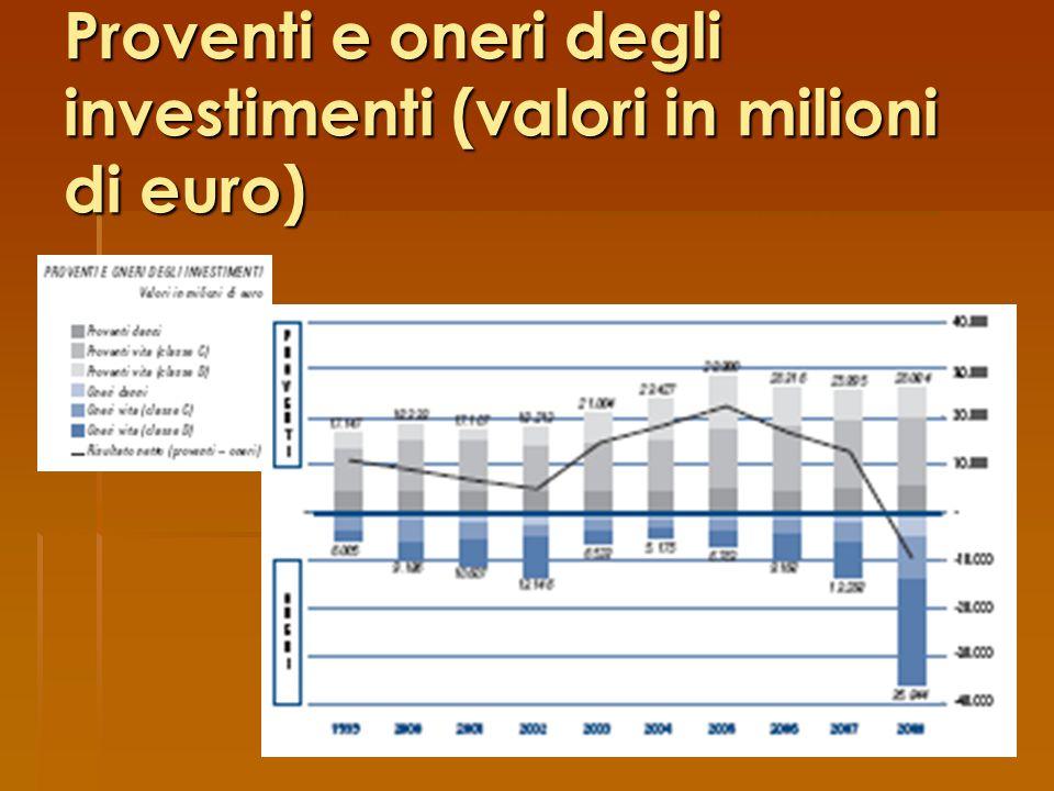 Proventi e oneri degli investimenti (valori in milioni di euro)