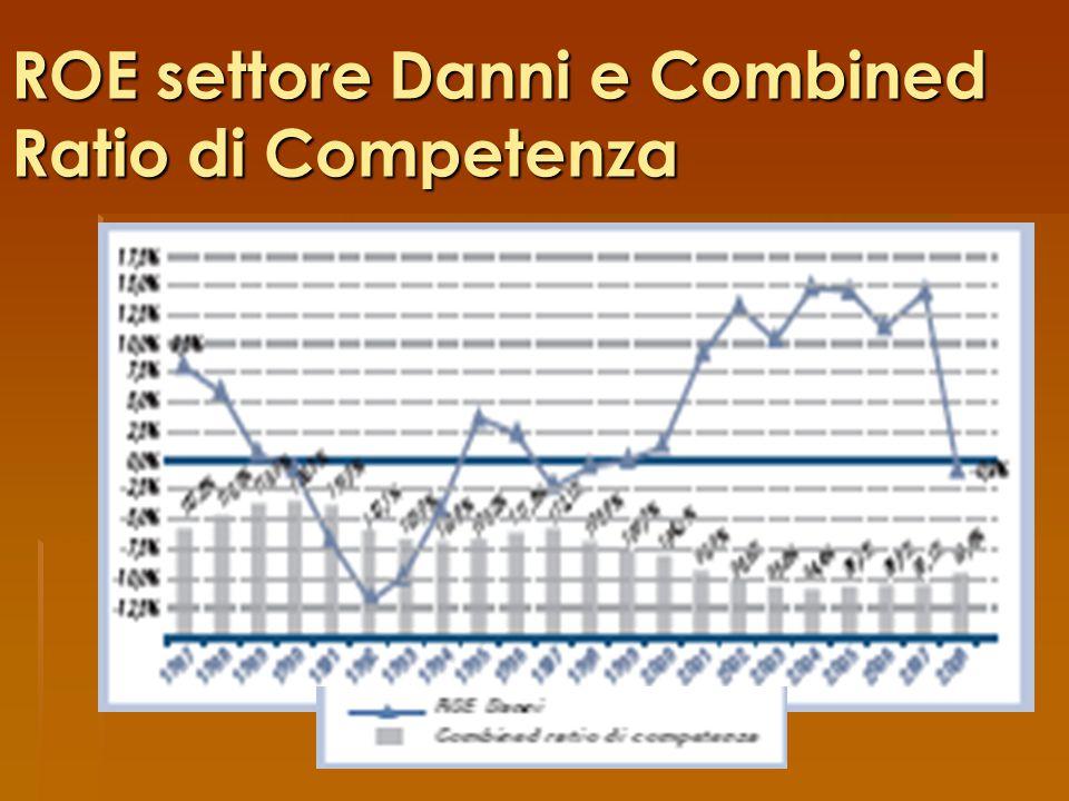 ROE settore Danni e Combined Ratio di Competenza