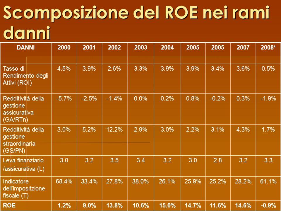 Scomposizione del ROE nei rami danni DANNI200020012002200320042005 20072008* Tasso di Rendimento degli Attivi (ROI) 4.5%3.9%2.6%3.3%3.9% 3.4%3.6%0.5% Redditività della gestione assicurativa (GA/RTn) -5.7%-2.5%-1.4%0.0%0.2%0.8%-0.2%0.3%-1.9% Redditività della gestione straordinaria (GS/PN) 3.0%5.2%12.2%2.9%3.0%2.2%3.1%4.3%1.7% Leva finanziario /assicurativa (L) 3.03.23.53.43.23.02.83.23.3 Indicatore dell'impositzione fiscale (T) 68.4%33.4%27.8%38.0%26.1%25.9%25.2%28.2%61.1% ROE1.2%9.0%13.8%10.6%15.0%14.7%11.6%14.6%-0.9%