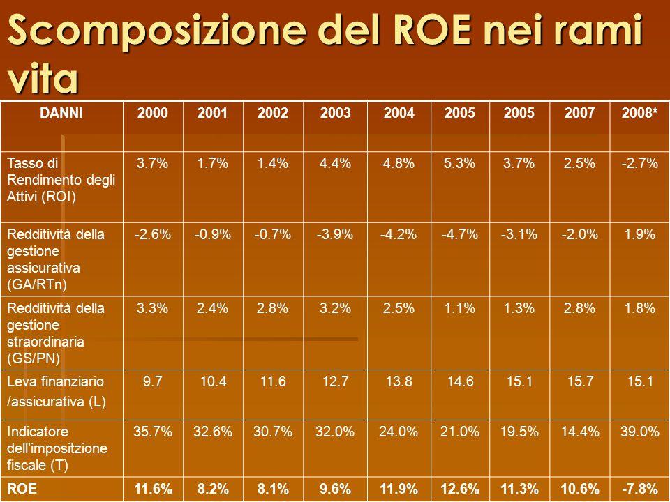 Scomposizione del ROE nei rami vita DANNI200020012002200320042005 20072008* Tasso di Rendimento degli Attivi (ROI) 3.7%1.7%1.4%4.4%4.8%5.3%3.7%2.5%-2.7% Redditività della gestione assicurativa (GA/RTn) -2.6%-0.9%-0.7%-3.9%-4.2%-4.7%-3.1%-2.0%1.9% Redditività della gestione straordinaria (GS/PN) 3.3%2.4%2.8%3.2%2.5%1.1%1.3%2.8%1.8% Leva finanziario /assicurativa (L) 9.710.411.612.713.814.615.115.715.1 Indicatore dell'impositzione fiscale (T) 35.7%32.6%30.7%32.0%24.0%21.0%19.5%14.4%39.0% ROE11.6%8.2%8.1%9.6%11.9%12.6%11.3%10.6%-7.8%