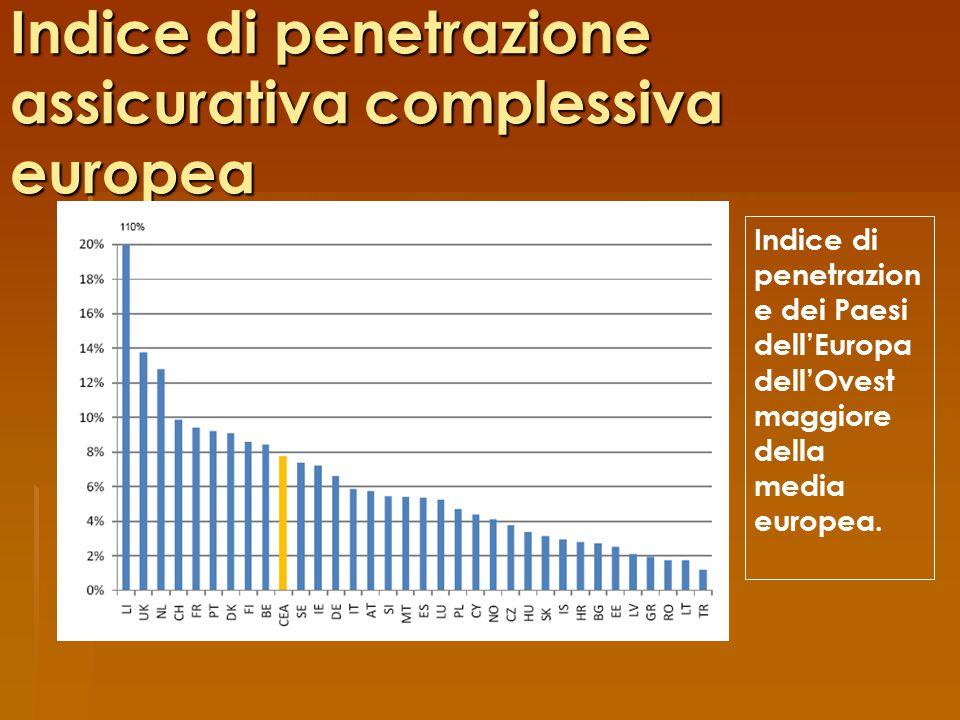 Indice di penetrazione assicurativa complessiva europea Indice di penetrazion e dei Paesi dell'Europa dell'Ovest maggiore della media europea.