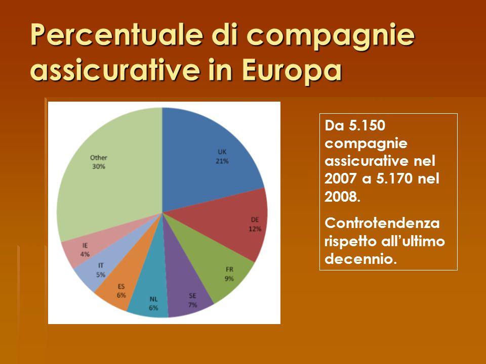 Percentuale di compagnie assicurative in Europa Da 5.150 compagnie assicurative nel 2007 a 5.170 nel 2008.
