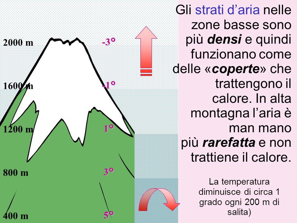 Gli strati d'aria nelle zone basse sono più densi e quindi funzionano come delle «coperte» che trattengono il calore. In alta montagna l'aria è man ma