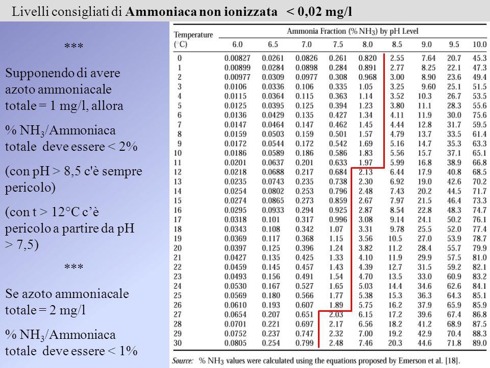 *** Supponendo di avere azoto ammoniacale totale = 1 mg/l, allora % NH 3 /Ammoniaca totale deve essere < 2% (con pH > 8,5 c è sempre pericolo) (con t > 12°C c'è pericolo a partire da pH > 7,5) *** Se azoto ammoniacale totale = 2 mg/l % NH 3 /Ammoniaca totale deve essere < 1% Livelli consigliati di Ammoniaca non ionizzata < 0,02 mg/l