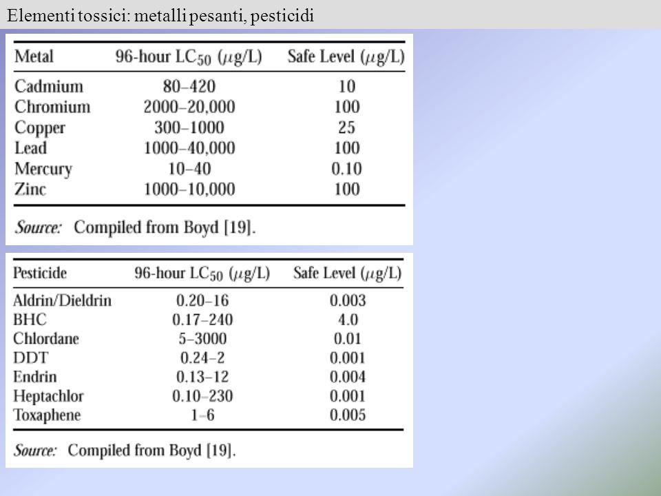 Elementi tossici: metalli pesanti, pesticidi