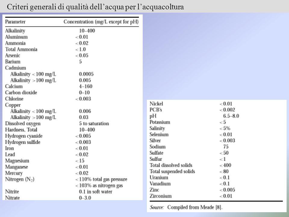Criteri generali di qualità dell'acqua per l'acquacoltura