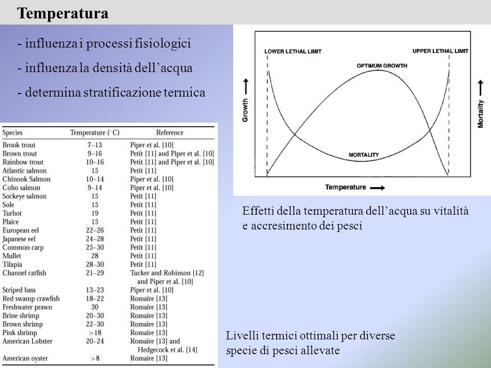 - influenza i processi fisiologici - influenza la densità dell'acqua - determina stratificazione termica Effetti della temperatura dell'acqua su vitalità e accresimento dei pesci Livelli termici ottimali per diverse specie di pesci allevate Temperatura