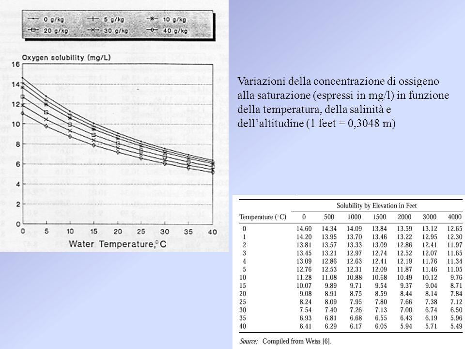 Variazioni della concentrazione di ossigeno alla saturazione (espressi in mg/l) in funzione della temperatura, della salinità e dell'altitudine (1 feet = 0,3048 m)