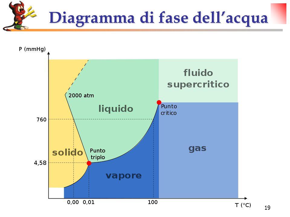 Diagramma di fase dell'acqua Diagramma di fase dell'acqua 19