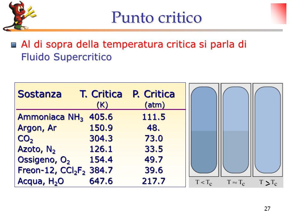 27 Punto critico Al di sopra della temperatura critica si parla di Fluido Supercritico SostanzaT. Critica P. Critica (K) (atm) (K) (atm) Ammoniaca NH