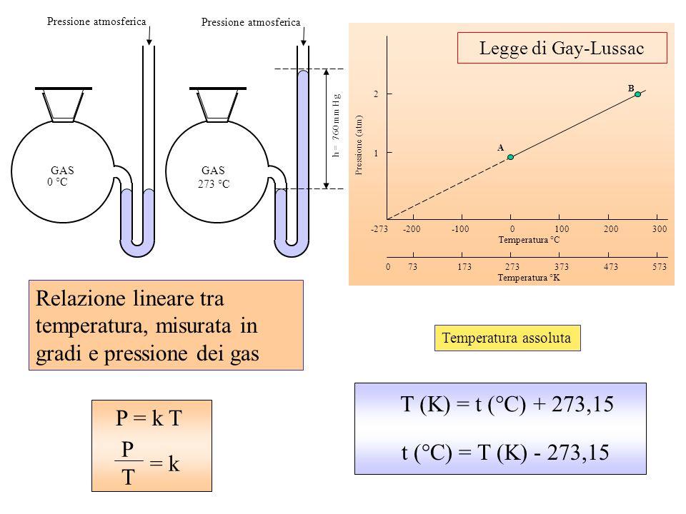 1002003000-100-200-273 373473573273173730 Temperatura °C Temperatura °K 1 2 A B Pressione (atm) Relazione lineare tra temperatura, misurata in gradi e