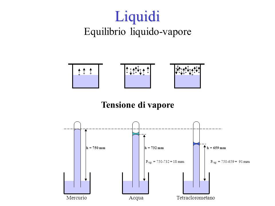 Liquidi Liquidi Equilibrio liquido-vapore h = 750 mm h = 732 mmh = 659 mm Mercurio AcquaTetraclorometano Tensione di vapore P vap. = 750-732 = 18 mm P